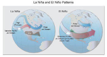 El Niño and La Niña Patterns